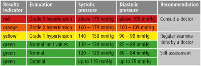 Sa duhet te jete tensioni normal i gjakut
